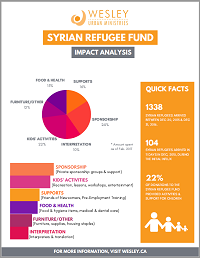 syrian refugee fund tile